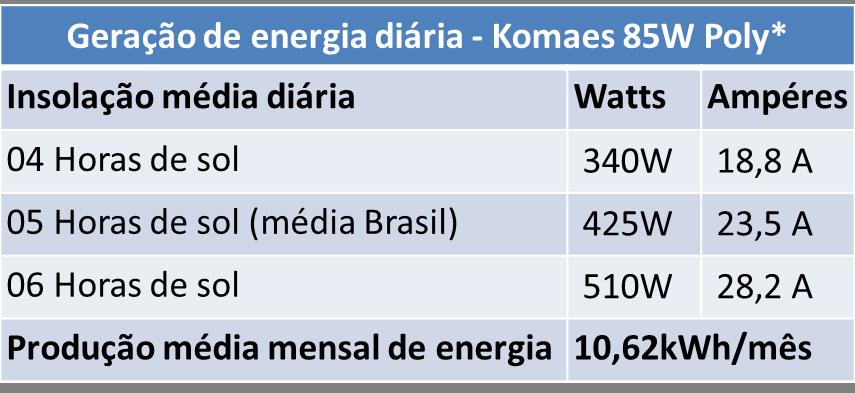 Tabela de Geração de Energia Komaes KM(P)85