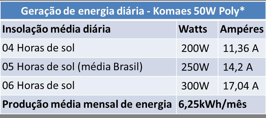 Tabela de Geração Komaes KM(p) 30