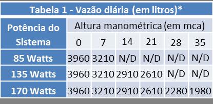 Tabela de Vazão bomba solar Shurflo 2088-443-144
